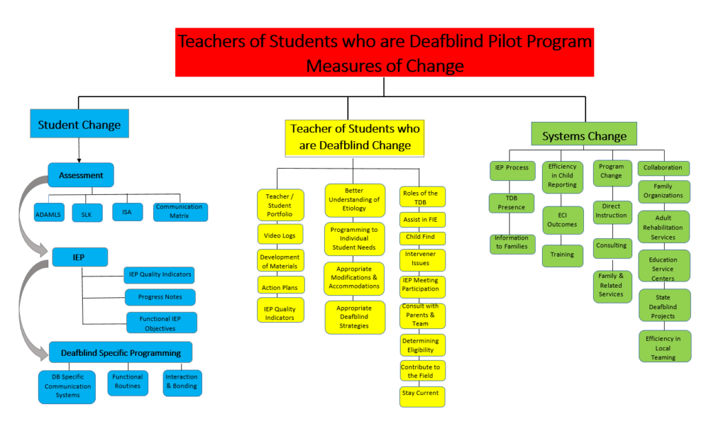 Flow Chart showing the three components of change measured during the TDB Pilot Program. The text below describes this chart.